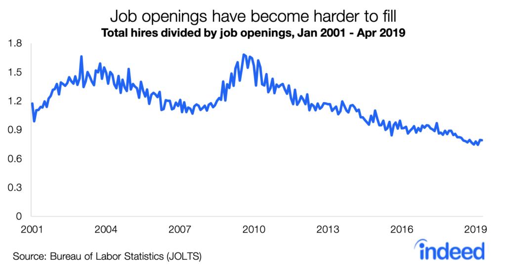 Hiring trends showing decrease in job hires per job opening